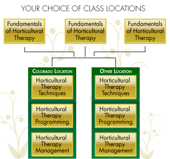 Horticultural Therapy Institute Schedule of Classes